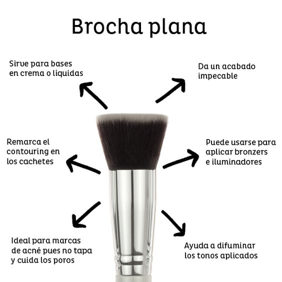 brocha plana - Guía de Brochas y Pinceles y como usarlos