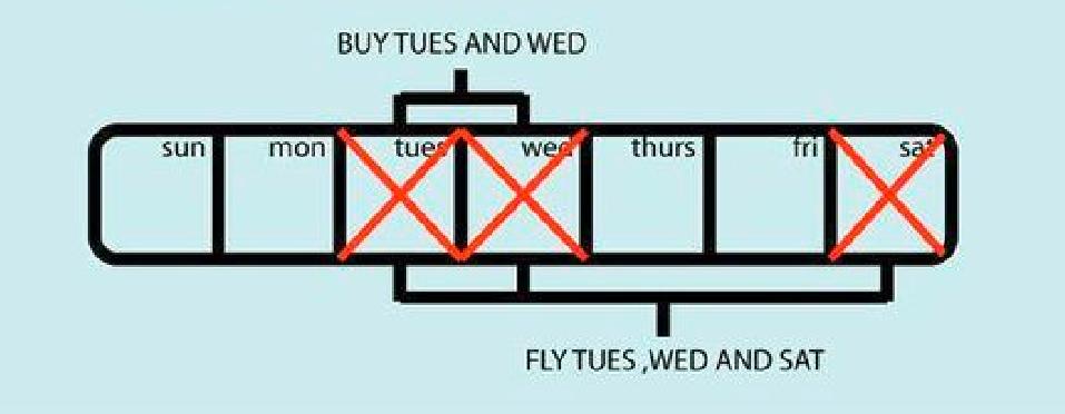 calendario - Como conseguir pasajes aereos baratos