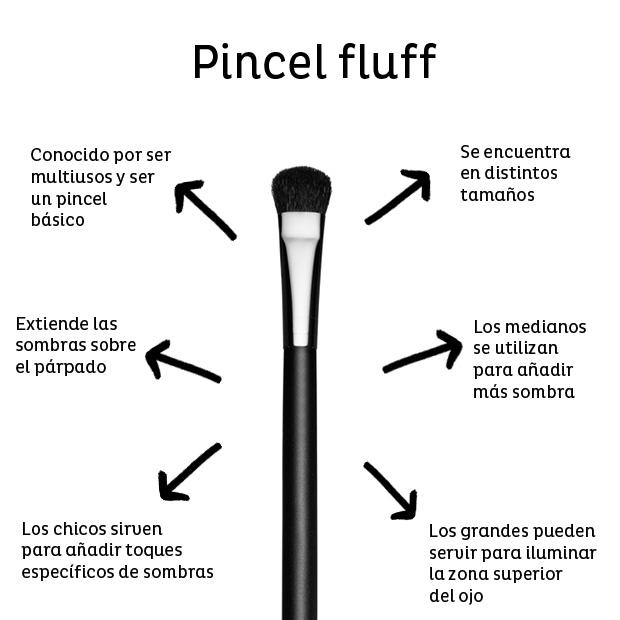 fluff - Guía de Brochas y Pinceles y como usarlos